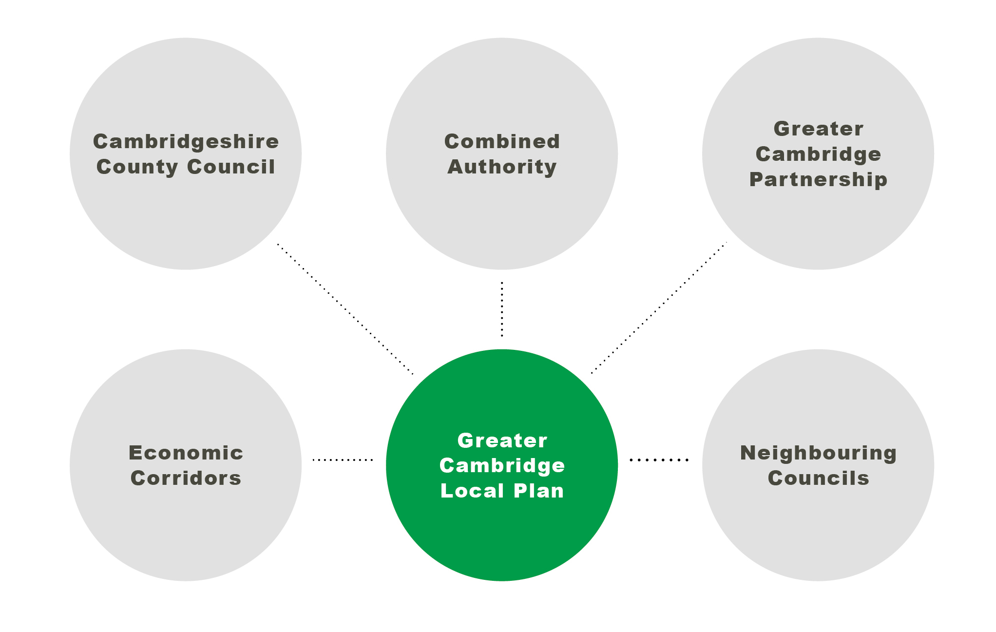 Diagram showing the relationship between the Greater Cambridge Local Plan and the strategies of other regional organisations