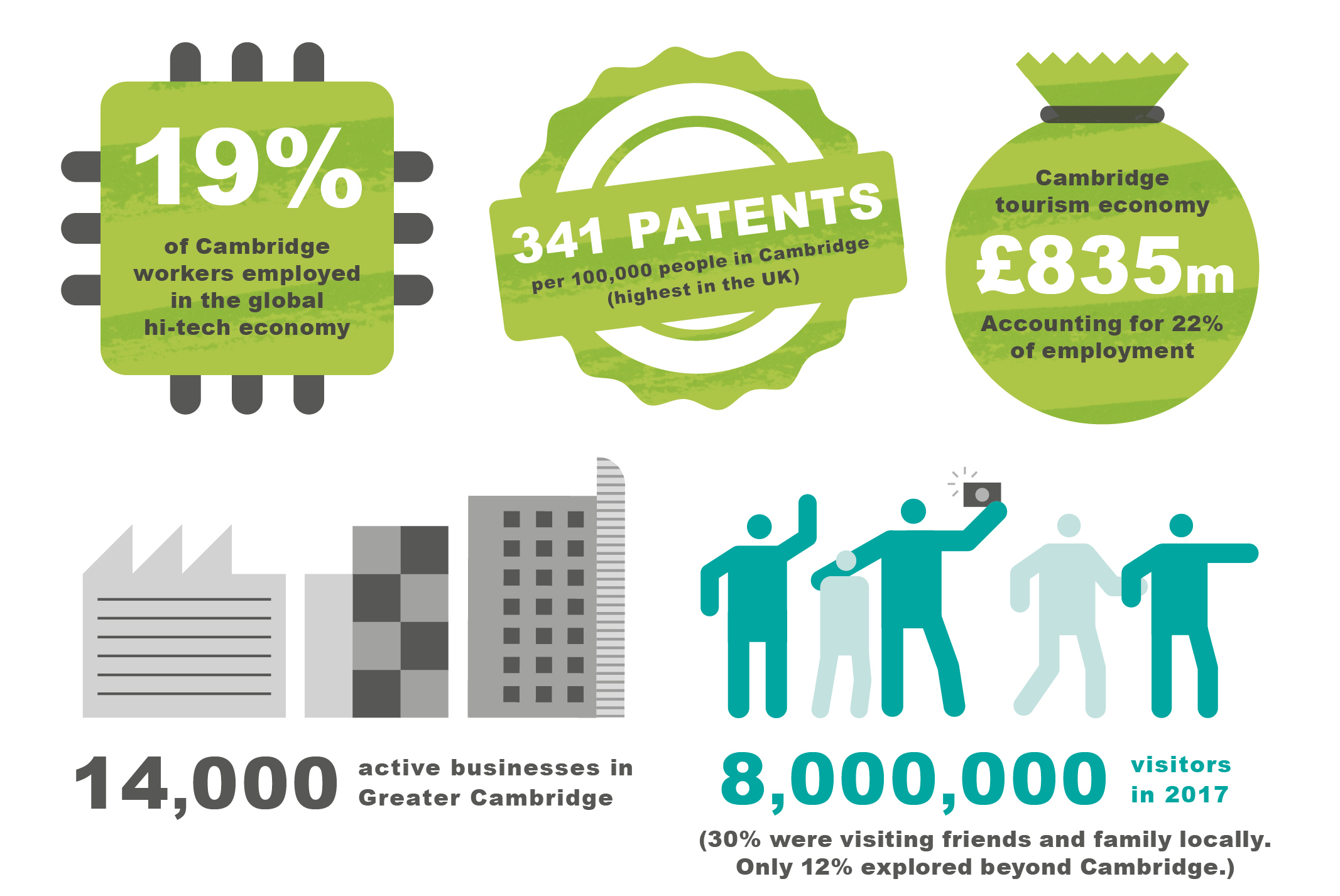 Infographic that shows that 19% of Cambridge workers are employed in the global hi-tech economy; there are 341 patents per 100,000 people in Cambridge which is the highest in the UK; the Cambridge tourism economy is worth £835m a year, and accounts for 22% of employment; there are 14,000 active businesses in Greater Cambridge    Low unemployment 2.9% in Cambridge, 2.2 % in South Cambs (compared to 4.1% nationally).  Income and employment: disparities between wards in the north and east of the city and rest of Greater Cambridge (Kings Hedges 4.8% unemployed, Cambridge 2.7% in 2011, 8m people visited Cambridge (30% visiting friends and family locally), only 12% explore beyond Cambridge.