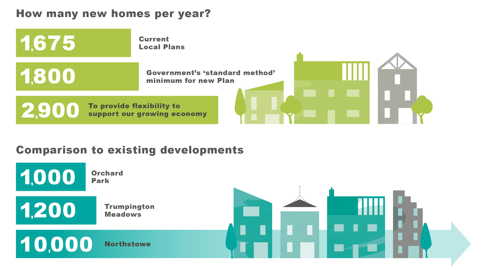 Infographic showing that there are 1,675 new homes per year planned in the adopted 2018 Local Plans; a target of 1,800 per year using the UK Government 'Standard Method'; and a potential need of 2,900  homes per year to provide flexibility to support our growing economy. By comparison Trumpington Meadows comprises 1200 homes, Orchard Park comprises 100 homes and Northstowe comprises 10,000 homes.