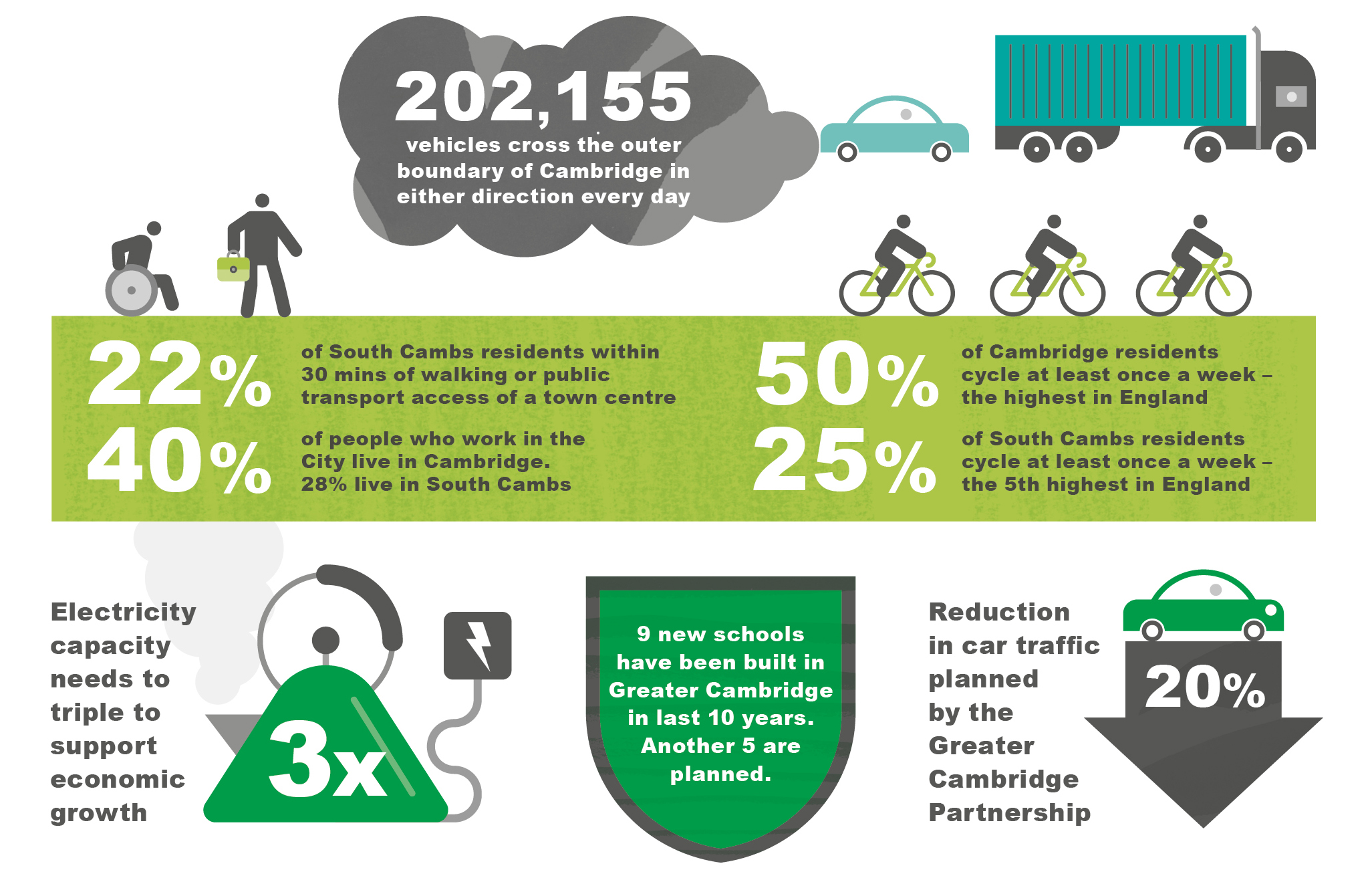 Infographic showing that 202,155 vehicles cross the outer boundary of Cambridge in either direction every day; there have been 9 new schools built in Greater Cambridge in the last 10 years and 5 new schools are currently planned;  electricity grid capacity needs to triple to support economic growth; a 20% reduction in car traffic in Cambridge is planned by the Greater Cambridge Partnership; 22% of South Cambs residents live within 30 mins of walking or public transport access to a town centre; 40% of people who work in the City live in Cambridge, 28% live in South Cambs; 50% of Cambridge residents cycle at least once a week - the highest in england; 25% of South Cambs residents cycle at least once a week - the 5th highest in England.